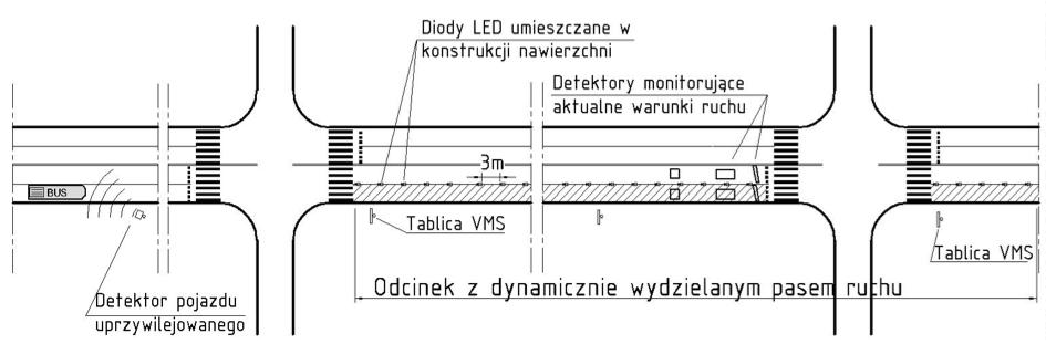 Infrastruktura Dynamicznych pasów